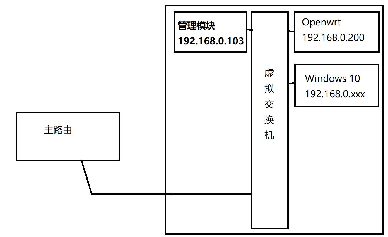 esxi网络内部结构